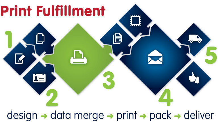 Print Fulfilment with Print Bureau, design, merge/personalise, print, pack and deliver.